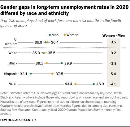 Gender gaps in long-term unemployment rates in 2020 differed by race and ethnicity