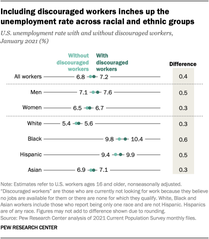 Including discouraged workers inches up the unemployment rate across racial and ethnic groups