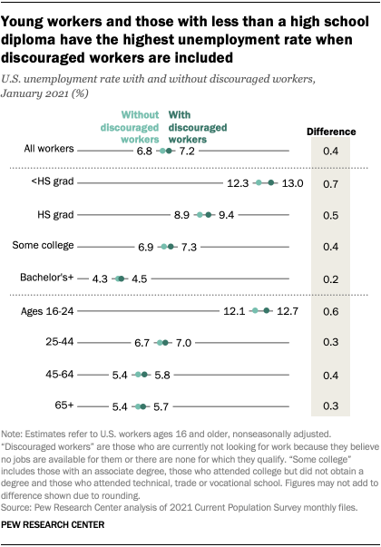 Young workers and those with less than a high school diploma have the highest unemployment rate when discouraged workers are included