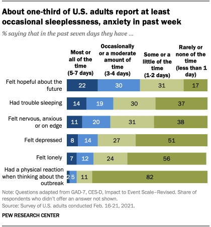 About one-third of U.S. adults report at least occasional sleeplessness, anxiety in past week