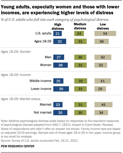 Young adults, especially women and those with lower incomes, are experiencing higher levels of distress