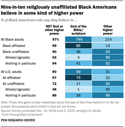 Nine-in-ten religiously unaffiliated Black Americans believe in some kind of higher power