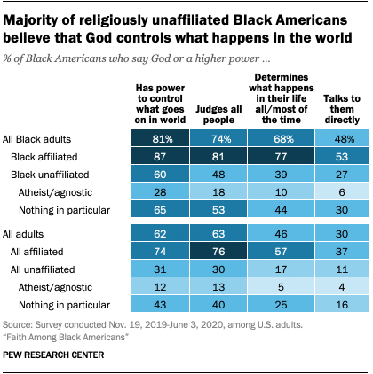 Majority of religiously unaffiliated Black Americans believe that God controls what happens in the world