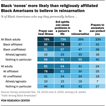 Black 'nones' more likely than religiously affiliated Black Americans to believe in reincarnation