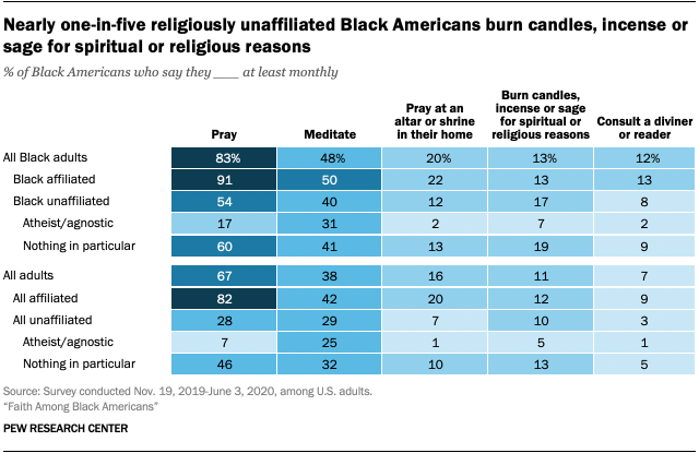 Nearly one-in-five religiously unaffiliated Black Americans burn candles, incense or sage for spiritual or religious reasons