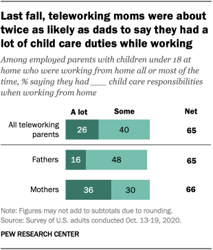 Last fall, teleworking moms were about twice as likely as dads to say they had a lot of child care duties while working