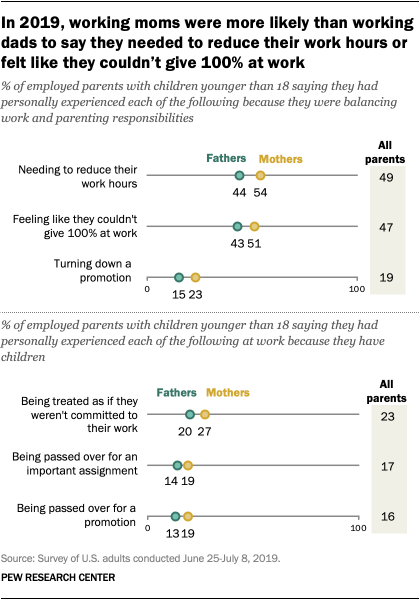 In 2019, working moms were more likely than working dads to say they needed to reduce their work hours or felt like they couldn't give 100% at work