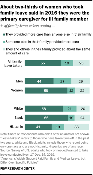 About two-thirds of women who took family leave said in 2016 they were the primary caregiver for ill family member