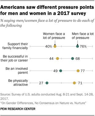 Americans saw different pressure points for men and women in a 2017 survey