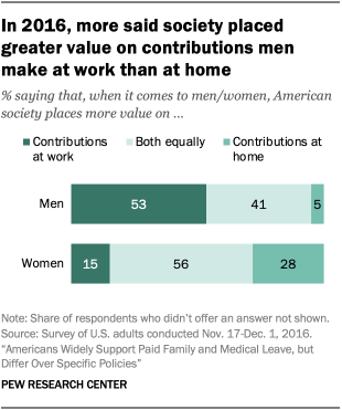 In 2016, more said society placed greater value on contributions men make at work than at home