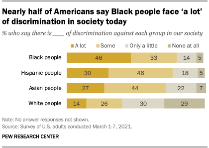 Nearly half of Americans say Black people face 'a lot' of discrimination in society today