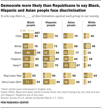 Democrats more likely than Republicans to say Black, Hispanic and Asian people face discrimination