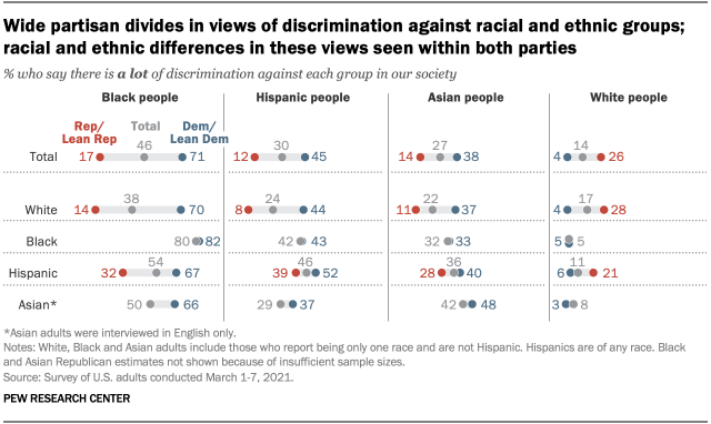 Wide partisan divides in views of discrimination against racial and ethnic groups; racial and ethnic differences in these views seen within both parties
