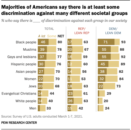 Majorities of Americans say there is at least some discrimination against many different societal groups
