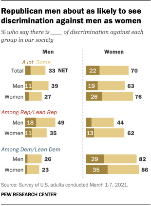 Republican men about as likely to see discrimination against men as women