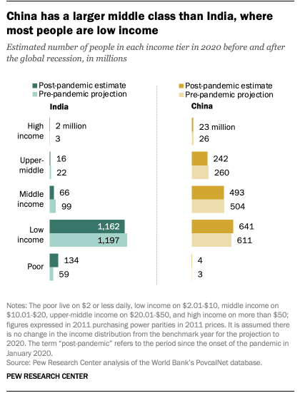 China has a larger middle class than India, where most people are low income