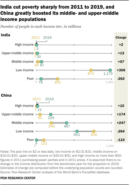 India cut poverty sharply from 2011 to 2019, and China greatly boosted its middle- and upper-middle income populations