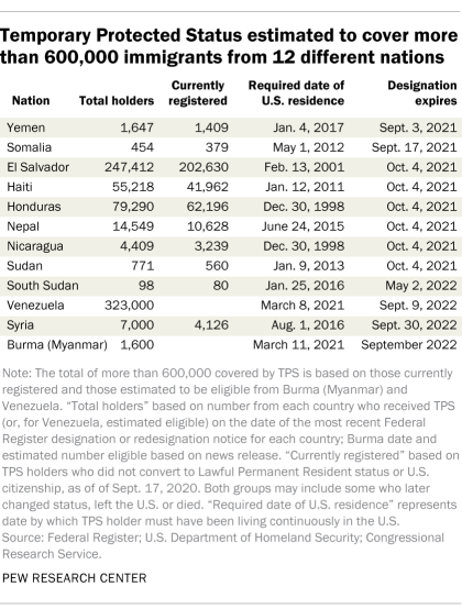 Temporary Protected Status estimated to cover more than 600,000 immigrants from 12 different nations