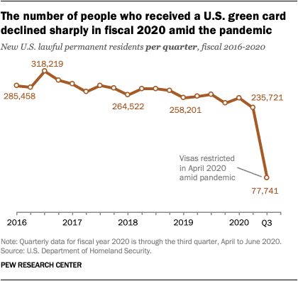 The number of people who received a U.S. green card declined sharply in fiscal 2020 amid the pandemic