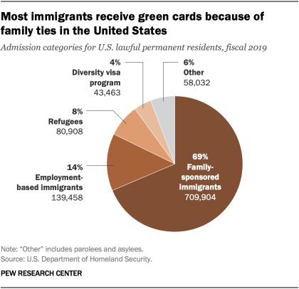 Most immigrants receive green cards because of family ties in the United States
