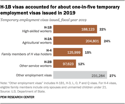 H-1B visas accounted for about one-in-five temporary employment visas issued in 2019