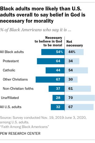 Black adults more likely than U.S. adults overall to say belief in God is necessary for morality