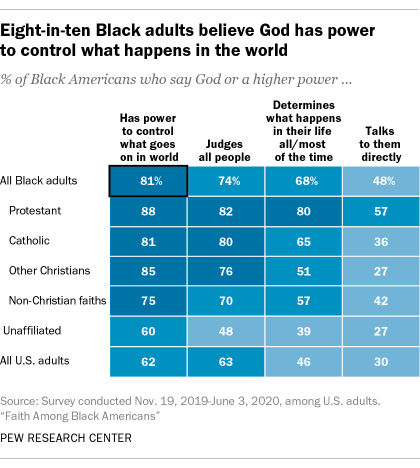 Eight-in-ten Black adults believe God has the power to control what happens in the world