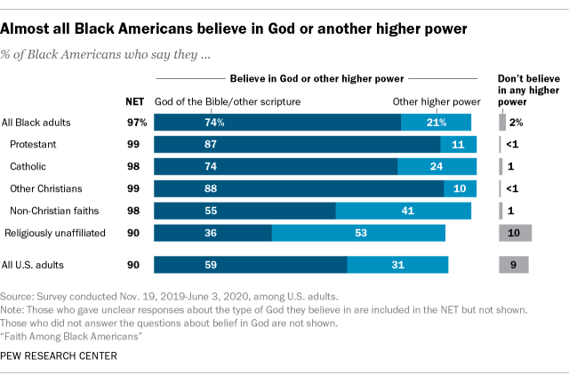 Almost all Black Americans believe in God or another higher power