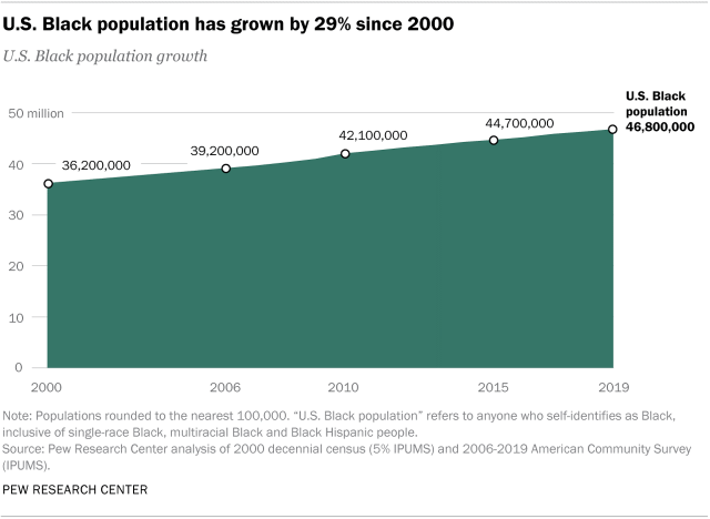 U.S. Black population has grown by 29% since 2000