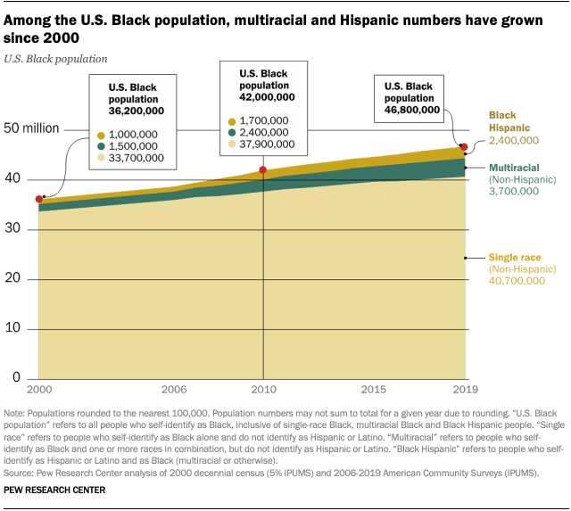 Among the U.S. Black population, multiracial and Hispanic numbers have grown since 2000