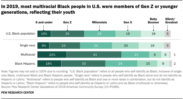 In 2019, most multiracial Black people in U.S. were members of Gen Z or younger generations, reflecting their youth