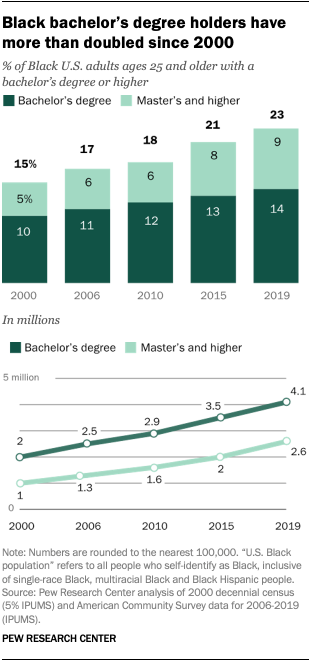Black bachelor's degree holders have more than doubled since 2000
