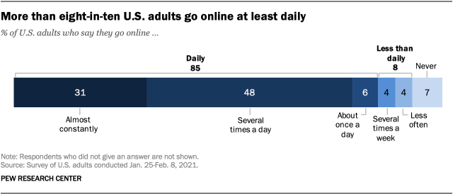 More than eight-in-ten U.S. adults go online at least daily
