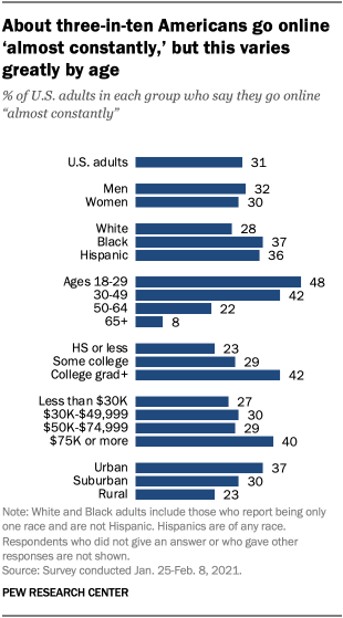 About three-in-ten Americans go online 'almost constantly,' but this varies greatly by age