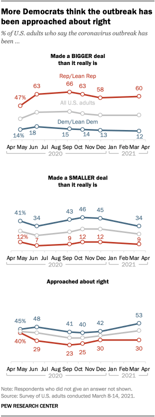 More Democrats think the outbreak has been approached about right