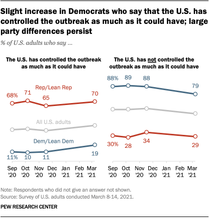 Slight increase in Democrats who say that the U.S. has controlled the outbreak as much as it could have; large party differences persist