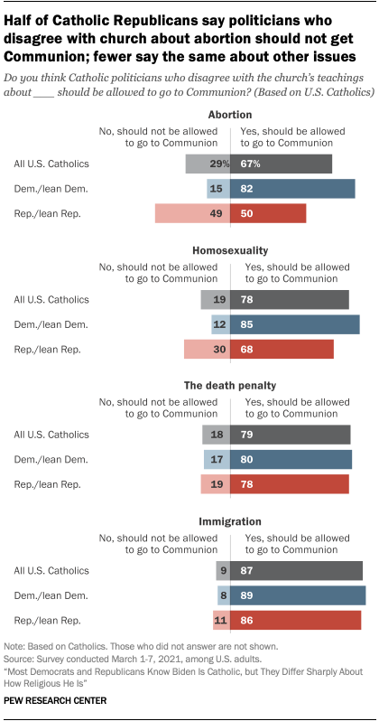 Half of Catholic Republicans say politicians who disagree with church about abortion should not get Communion; fewer say the same about other issues