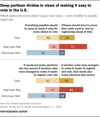 Deep partisan divides in views of making it easy to vote in the U.S.