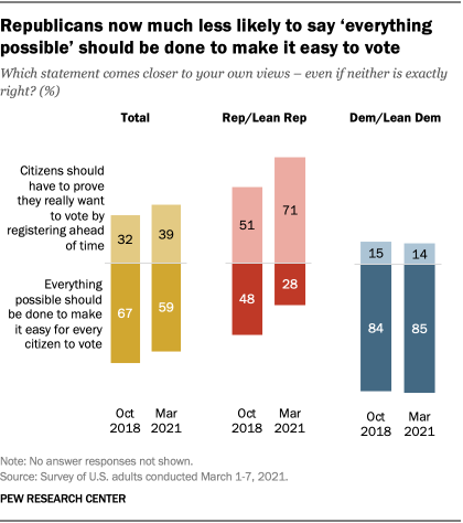 Republicans now much less likely to say 'everything possible' should be done to make it easy to vote
