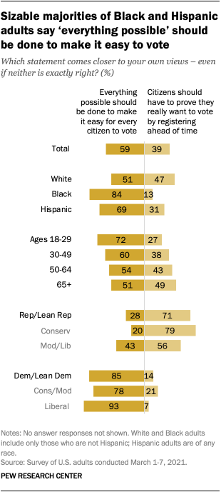 Sizable majorities of Black and Hispanic adults say 'everything possible' should be done to make it easy to vote