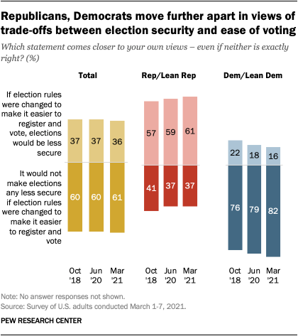 Republicans, Democrats move further apart in views of trade-offs between election security and ease of voting