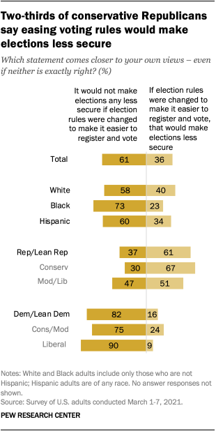 Two-thirds of conservative Republicans say easing voting rules would make elections less secure