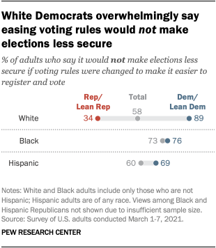 White Democrats overwhelmingly say easing voting rules would not make elections less secure