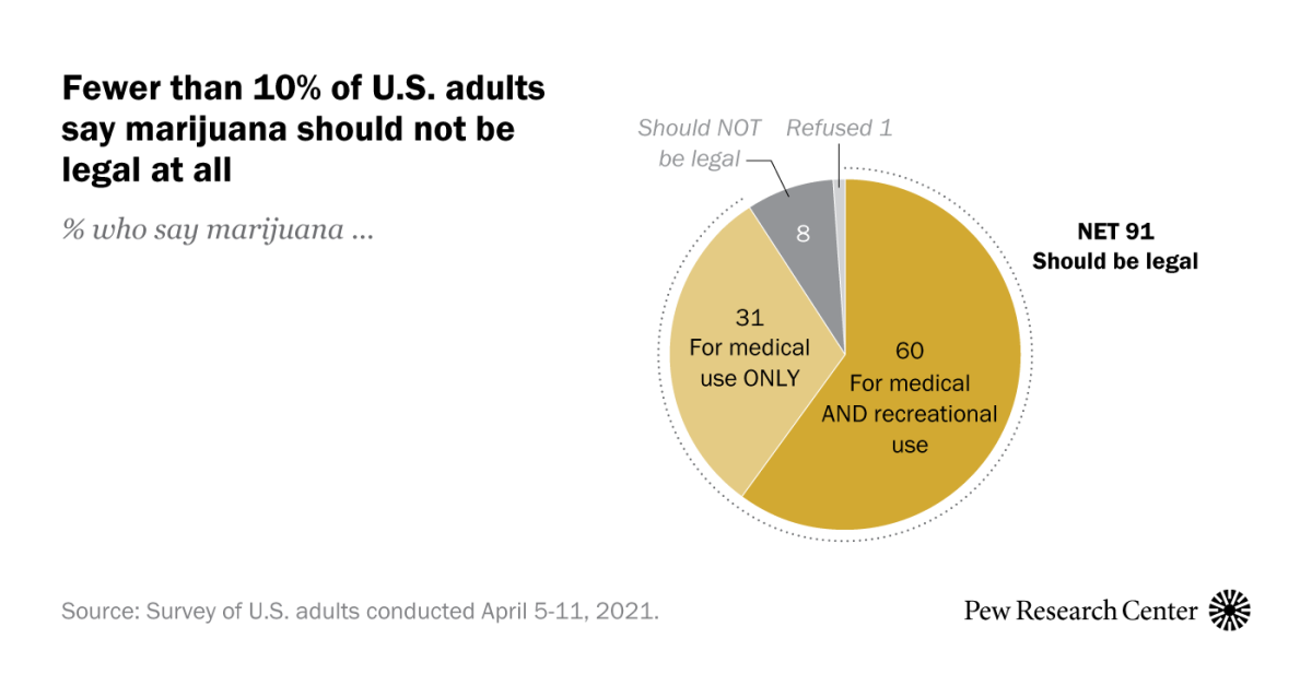 Americans overwhelmingly say marijuana should be legal for recreational or medical use