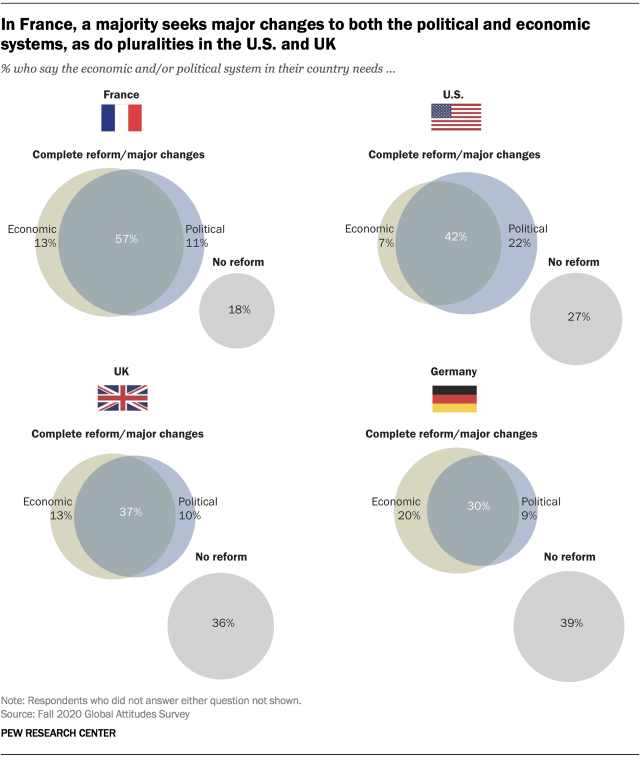 In France, a majority seek major changes to both the political and economic systems, as do pluralities in the U.S. and UK