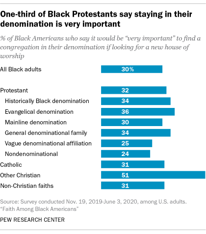 One-third of Black Protestants say staying in their denomination is very important