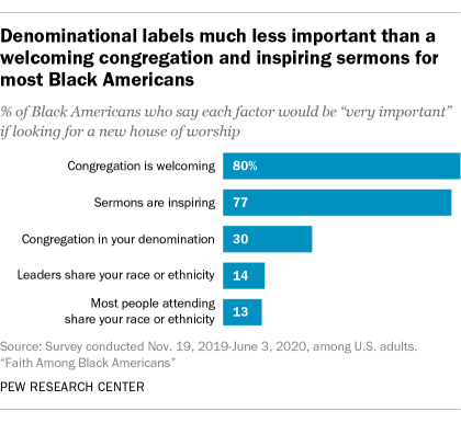Denominational labels much less important than a welcoming congregation and inspiring sermons for most Black Americans