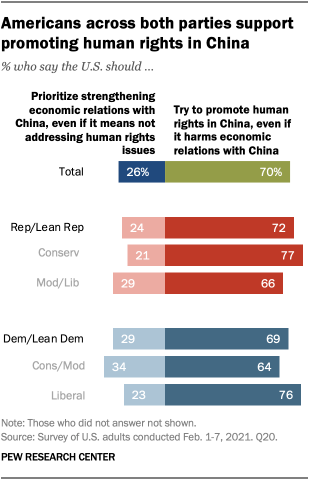 Americans across both parties support promoting human rights in China