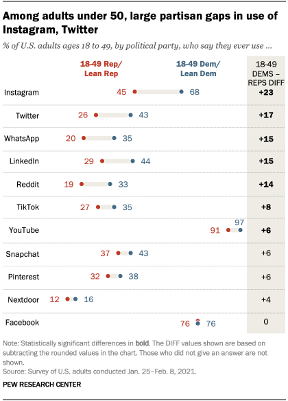 Among adults under 50, large partisan gaps in use of Instagram, Twitter