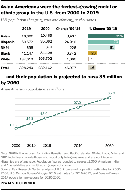 Asian Americans were the fastest-growing racial or ethnic group in the U.S. from 2000 to 2019, and their population is projected to pass 35 million by 2060